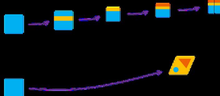 schéma-incrémentale-vs-disruption